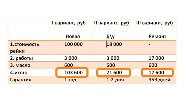 iz-za-chego-vykhodit-iz-stroya-rulevaya-reyka-2